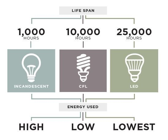 A handy chart that shows the lifespan and energy efficiency of incandescent, CFL, and LED bulbs
