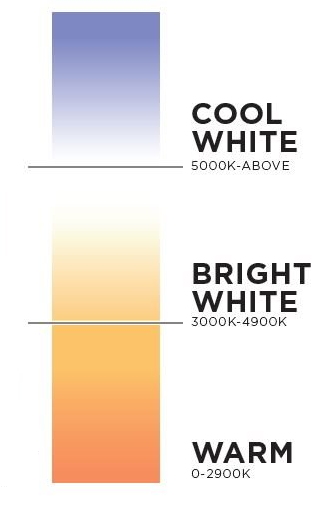 A chart showing color temperatures for lighting, ranging from cool white to warm