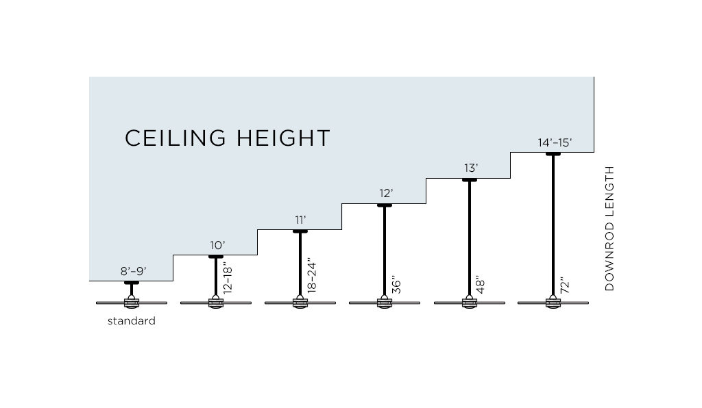 Ceiling fan chart comparing ceiling height and downrod length.