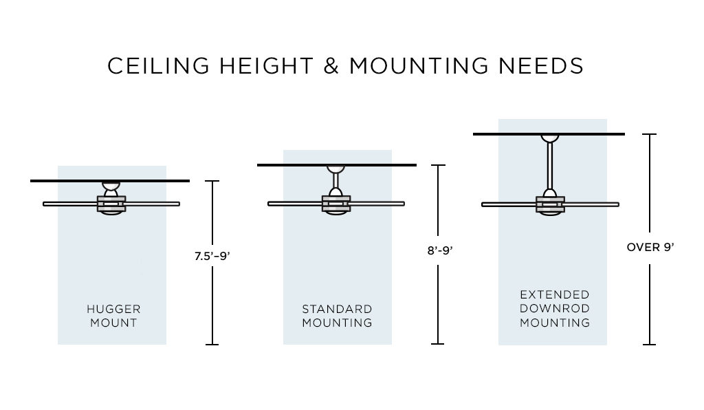 A ceiling fan chart comparing ceiling height and mounting options.