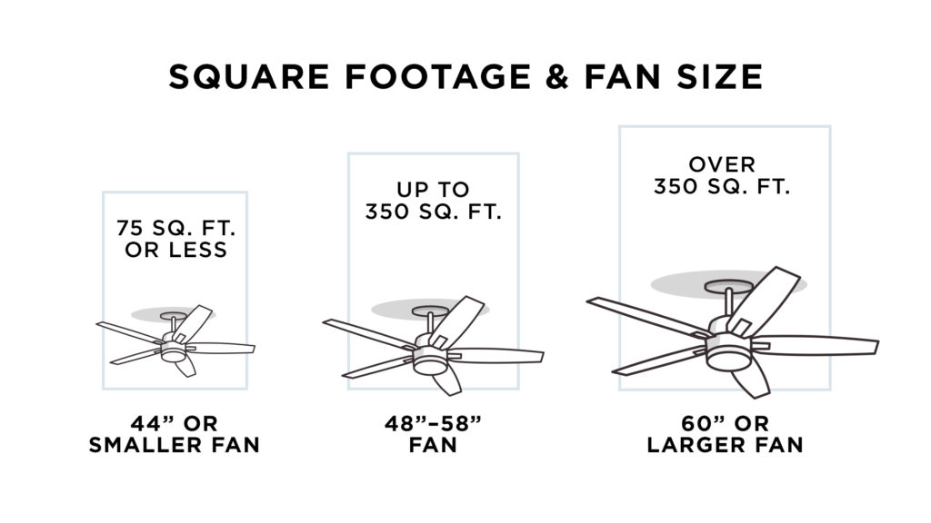 How to buy a ceiling fan a four step guide a ceiling fan chart comparing square footage and fan size aloadofball Gallery
